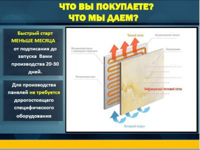 БИЗНЕС ПОД КЛЮЧ, франшиза на изготовление электроотопительных панелей